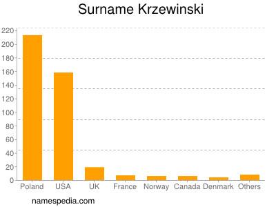 Surname Krzewinski