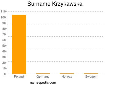 Surname Krzykawska
