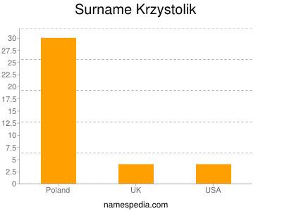 nom Krzystolik
