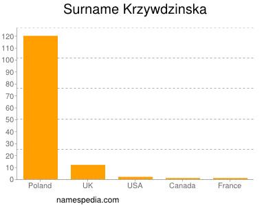 Surname Krzywdzinska