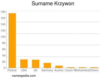 Surname Krzywon