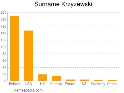 Surname Krzyzewski