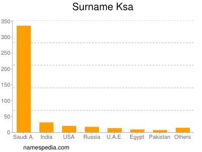 Surname Ksa