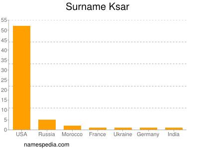 Surname Ksar