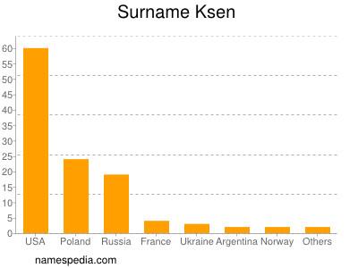 Surname Ksen