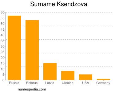 Surname Ksendzova