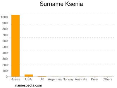 Surname Ksenia