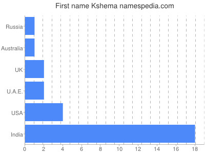 Given name Kshema