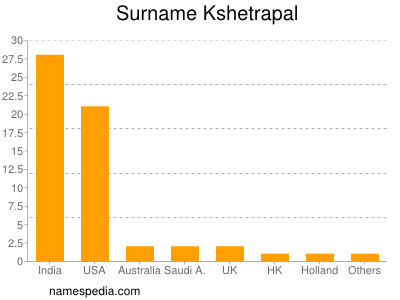 Surname Kshetrapal