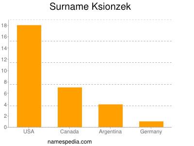 Surname Ksionzek