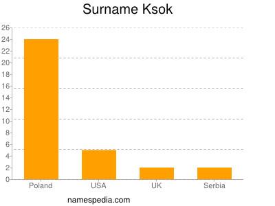 Surname Ksok