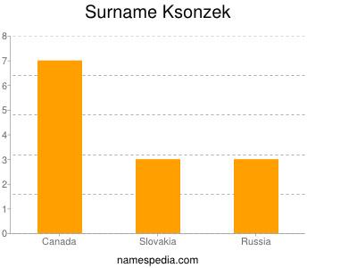 Surname Ksonzek