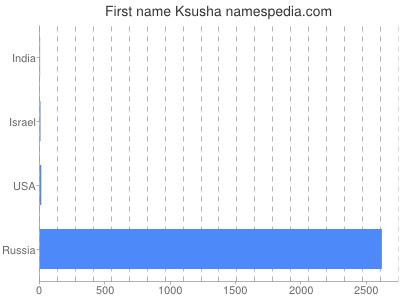 Given name Ksusha