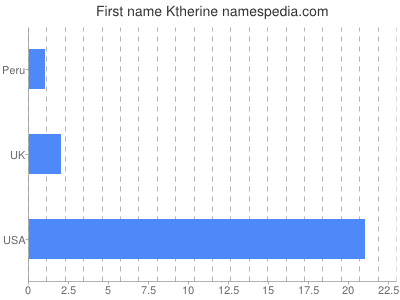 Given name Ktherine