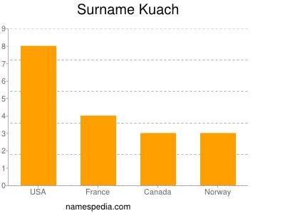 Surname Kuach