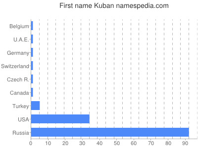 Given name Kuban