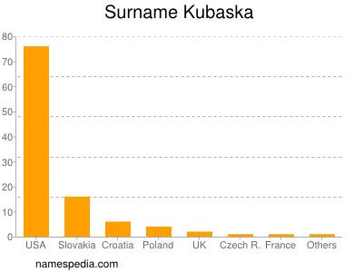 Surname Kubaska