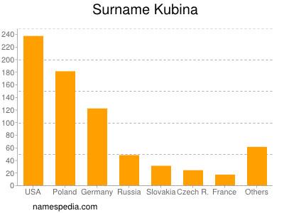 Surname Kubina