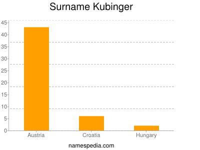 Surname Kubinger