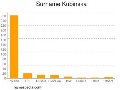 Surname Kubinska