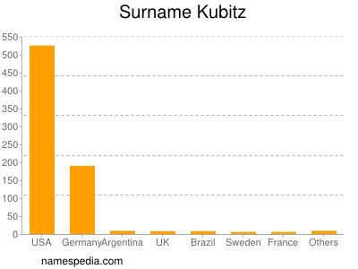 Familiennamen Kubitz