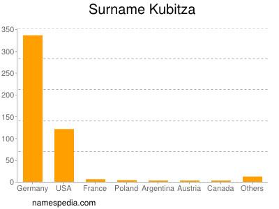 Surname Kubitza