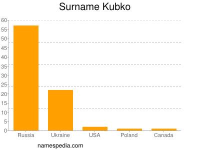 Surname Kubko