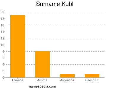 Familiennamen Kubl