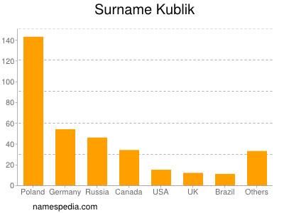 Surname Kublik