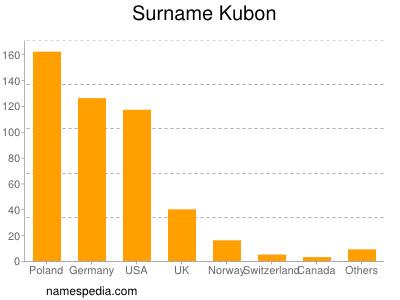 Surname Kubon