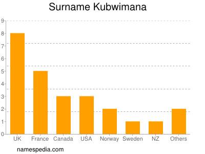 Surname Kubwimana