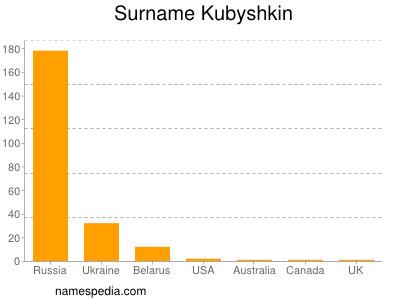 Surname Kubyshkin