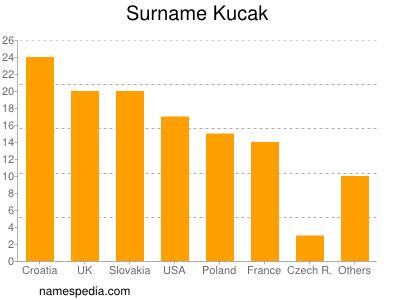 Familiennamen Kucak