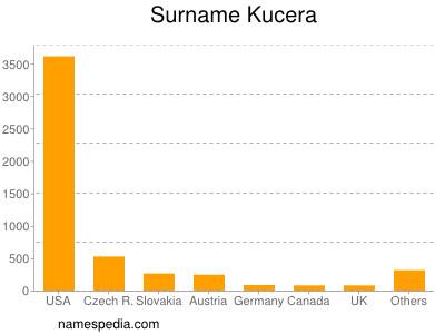 Surname Kucera