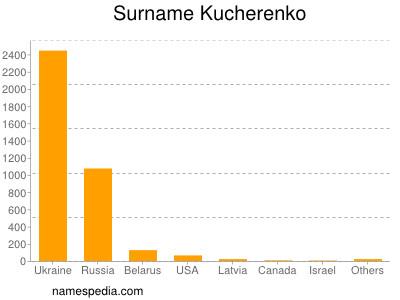 Surname Kucherenko