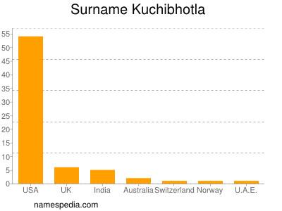 Surname Kuchibhotla