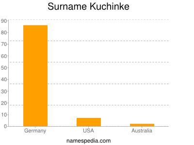 Surname Kuchinke