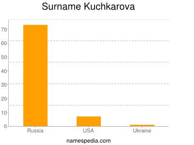 Surname Kuchkarova