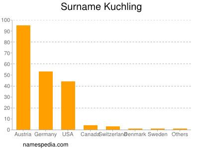 Surname Kuchling