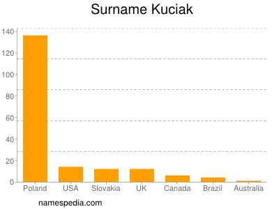 Surname Kuciak