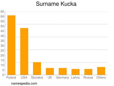 Surname Kucka