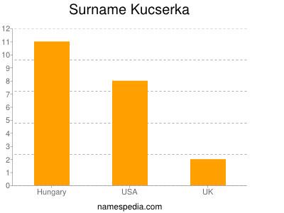 Surname Kucserka