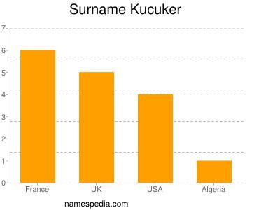 Surname Kucuker