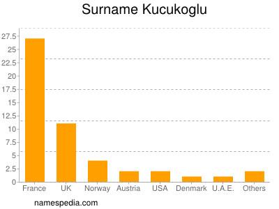 Surname Kucukoglu