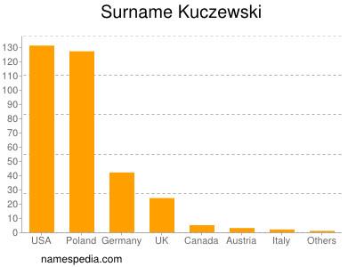 Surname Kuczewski