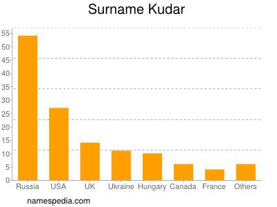 Surname Kudar