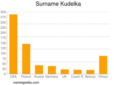 Familiennamen Kudelka