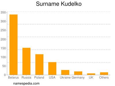 Surname Kudelko