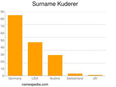 Surname Kuderer