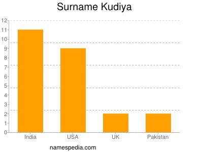 Surname Kudiya